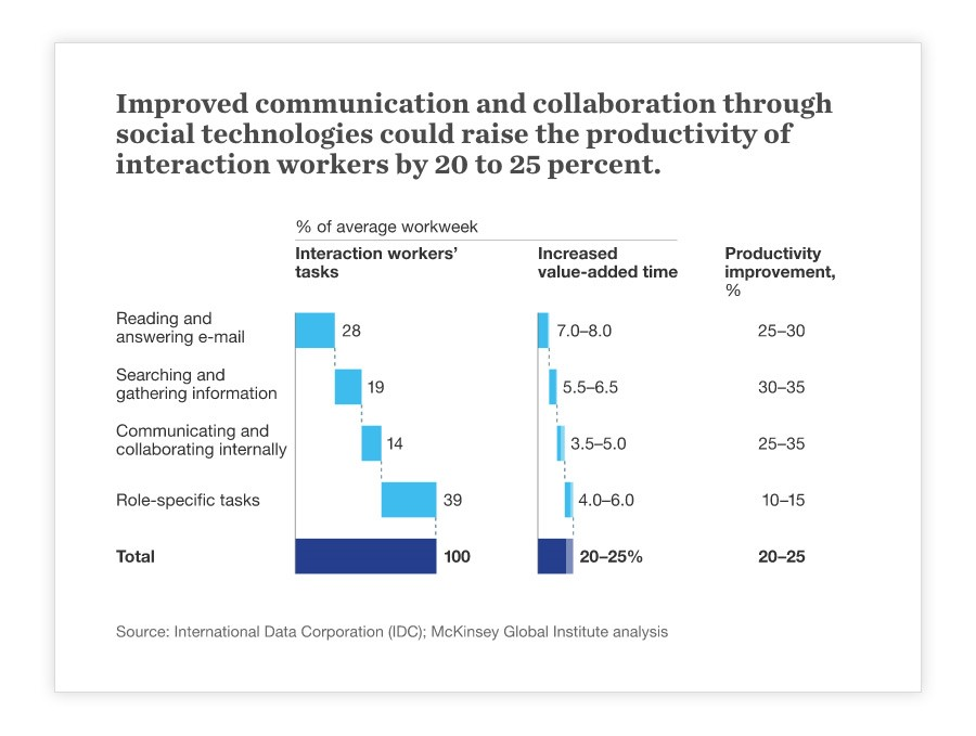 improved communication through social technologies