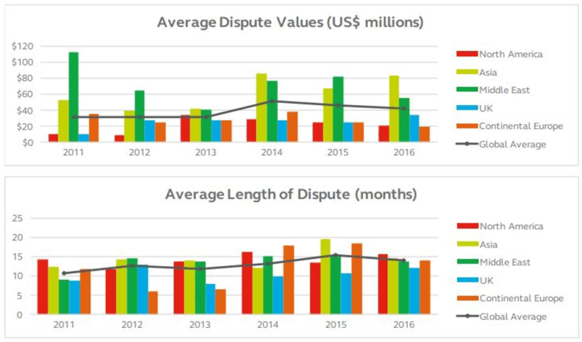 Bar chart about average dispute values and length