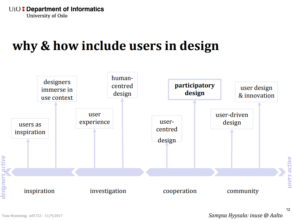 graph on why and how to include users in design